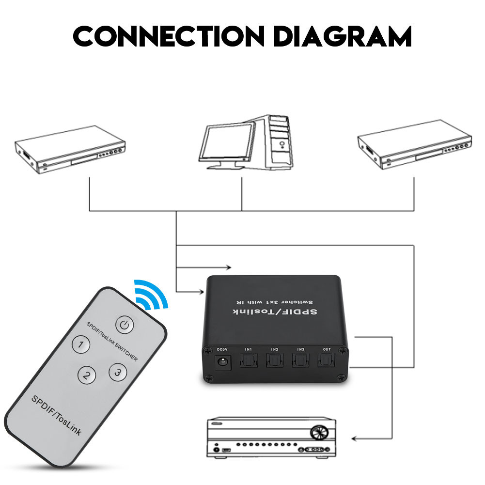 Ir Remote Switch 3x1 Spdif Toslink Digital Optical Audio Switcher Box